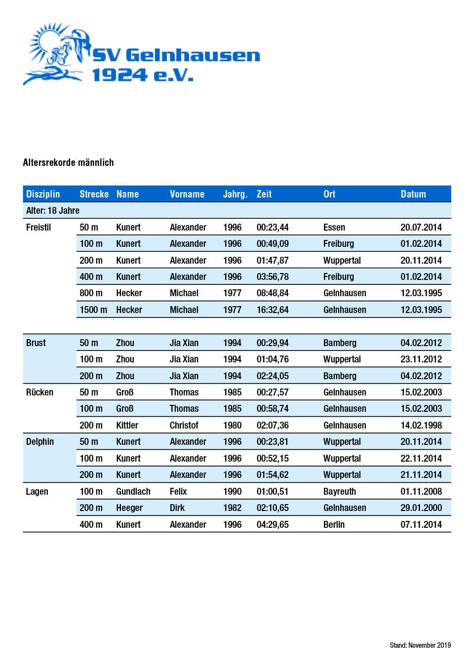 SVG-Altersrekorde männlich